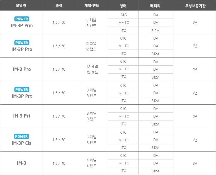 스타키보청기 노원센터 IM-3 소개