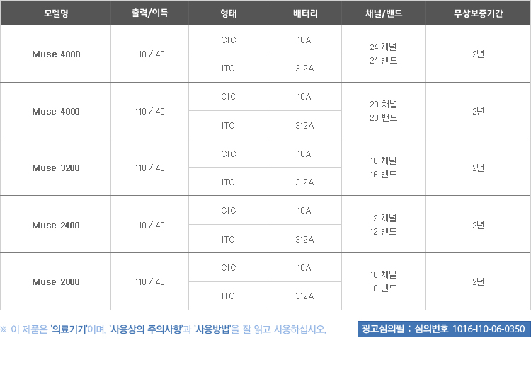 스타키보청기 노원센터 스타키 뮤즈 소개