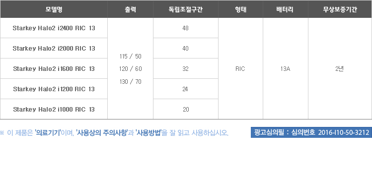 스타키보청기 노원센터 WISERIES 소개