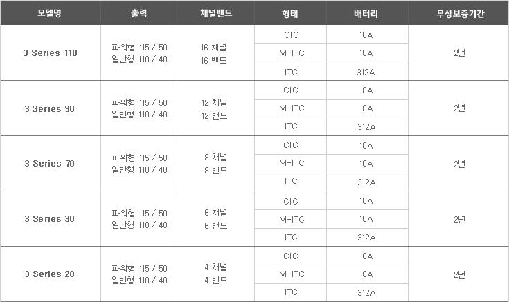 스타키보청기 노원센터 3series 소개